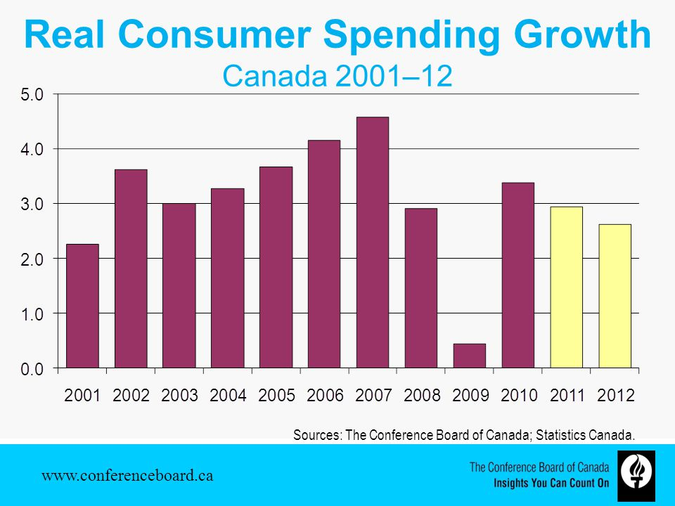Real Consumer Spending Growth Canada 2001–12 Sources: The Conference Board of Canada; Statistics Canada.