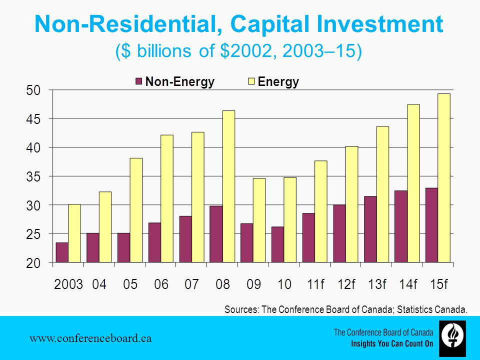 Non-Residential, Capital Investment ($ billions of $2002, 2003–15) Sources: The Conference Board of Canada; Statistics Canada.