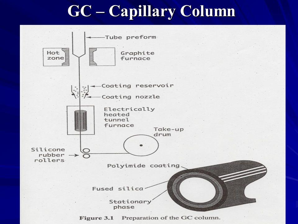 GC – Capillary Column