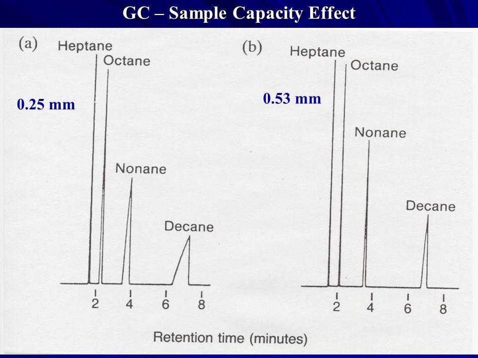 GC – Sample Capacity Effect 0.25 mm 0.53 mm