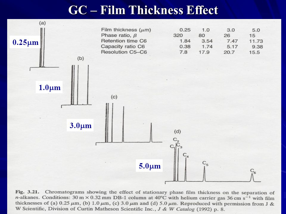 GC – Film Thickness Effect 0.25  m 1.0  m 3.0  m 5.0  m