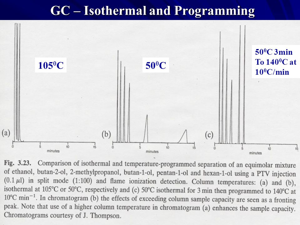 GC – Isothermal and Programming 105 0 C50 0 C 50 0 C 3min To 140 0 C at 10 0 C/min