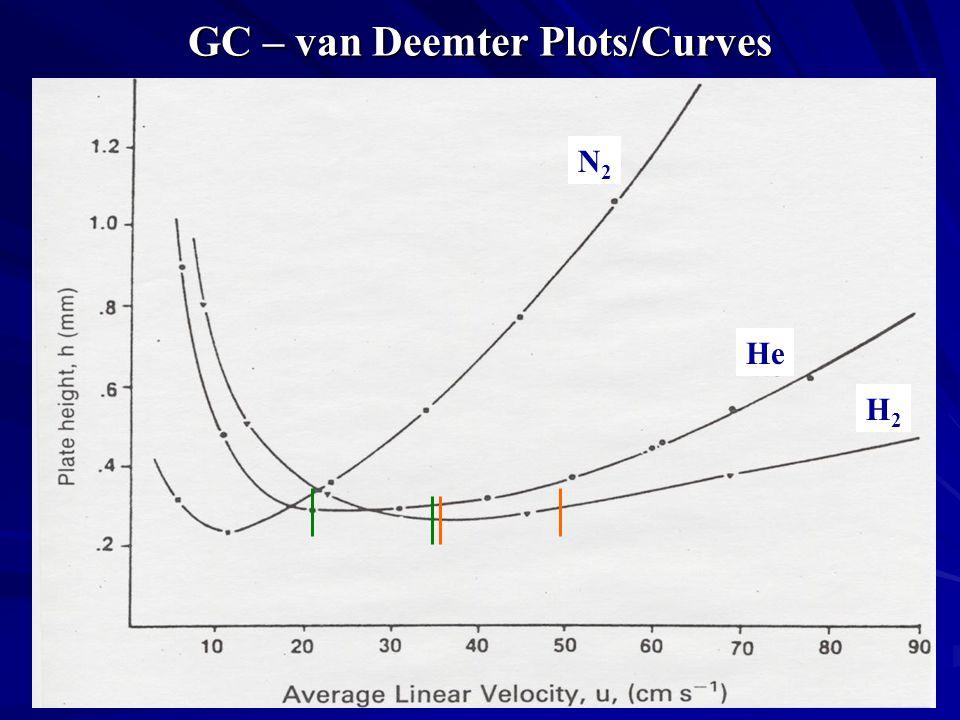GC – van Deemter Plots/Curves N2N2 He H2H2