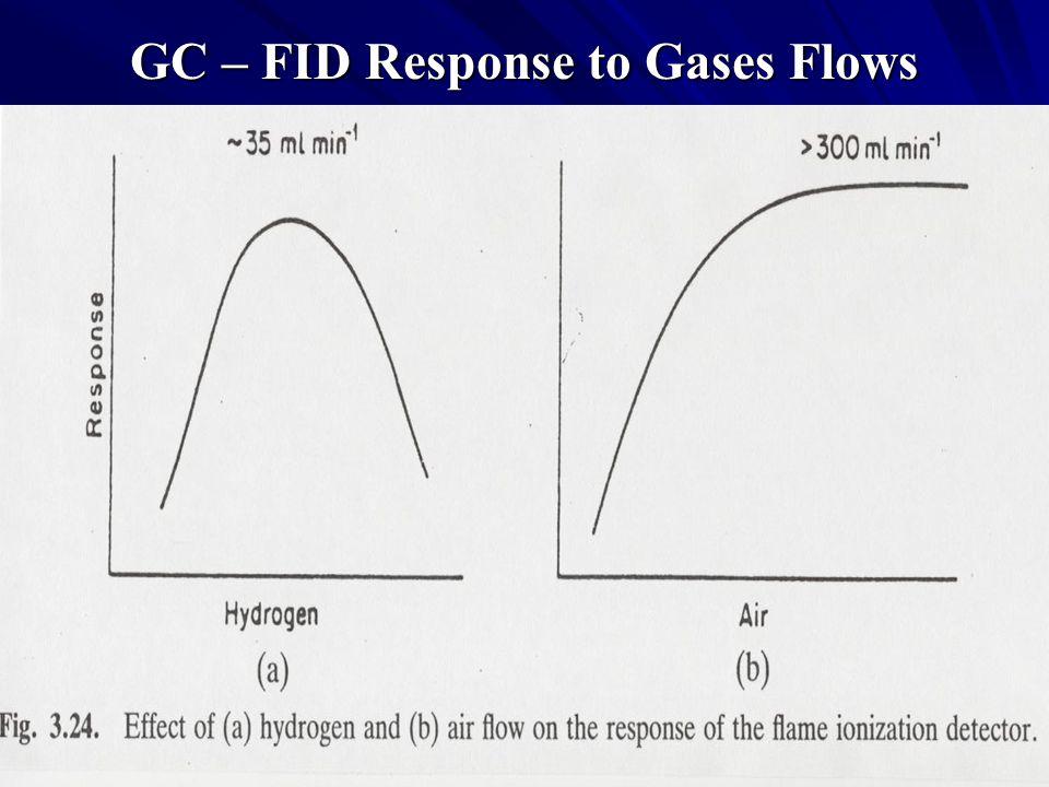 GC – FID Response to Gases Flows