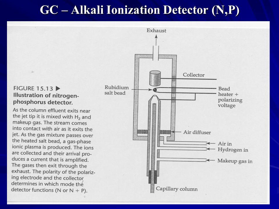 GC – Alkali Ionization Detector (N,P)