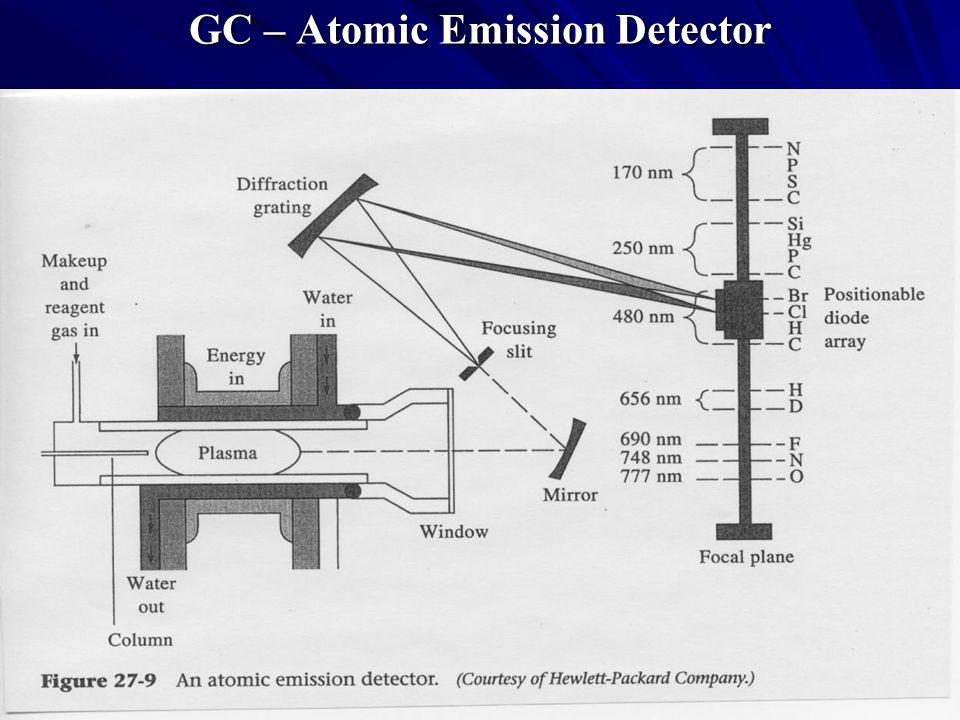 GC – Atomic Emission Detector