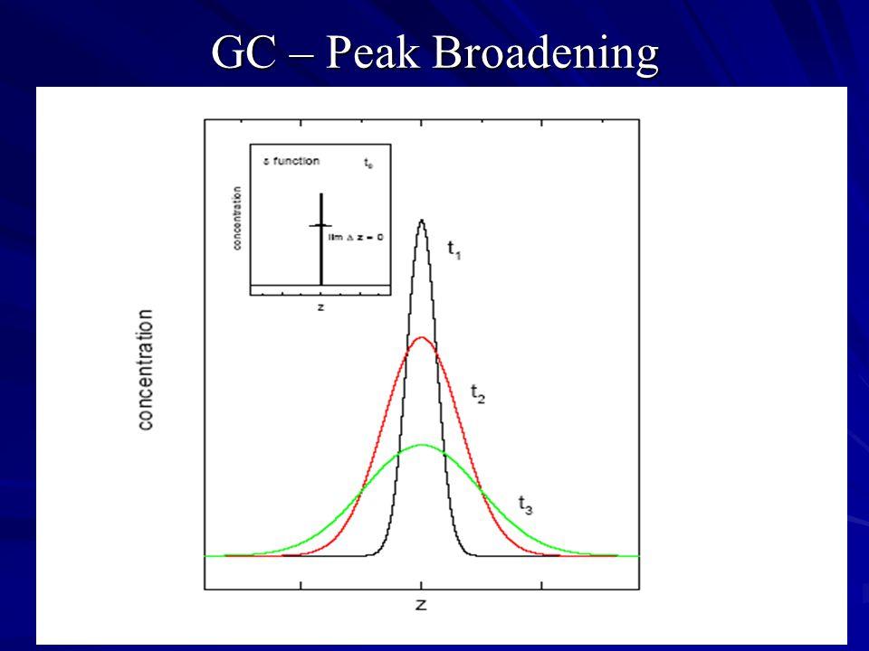 GC – Peak Broadening