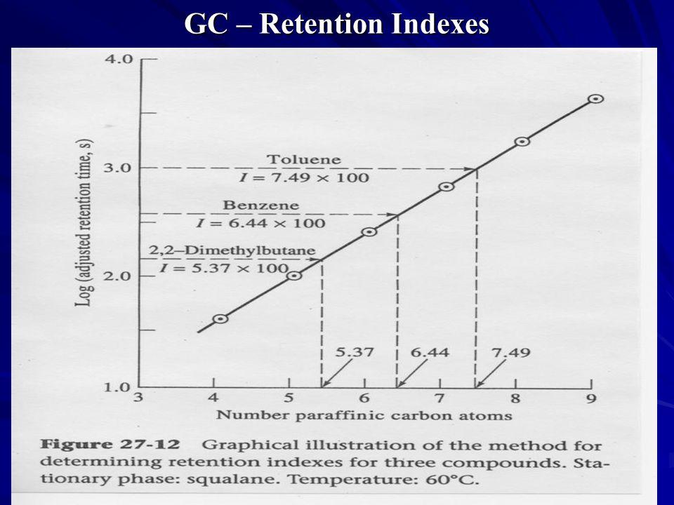GC – Retention Indexes