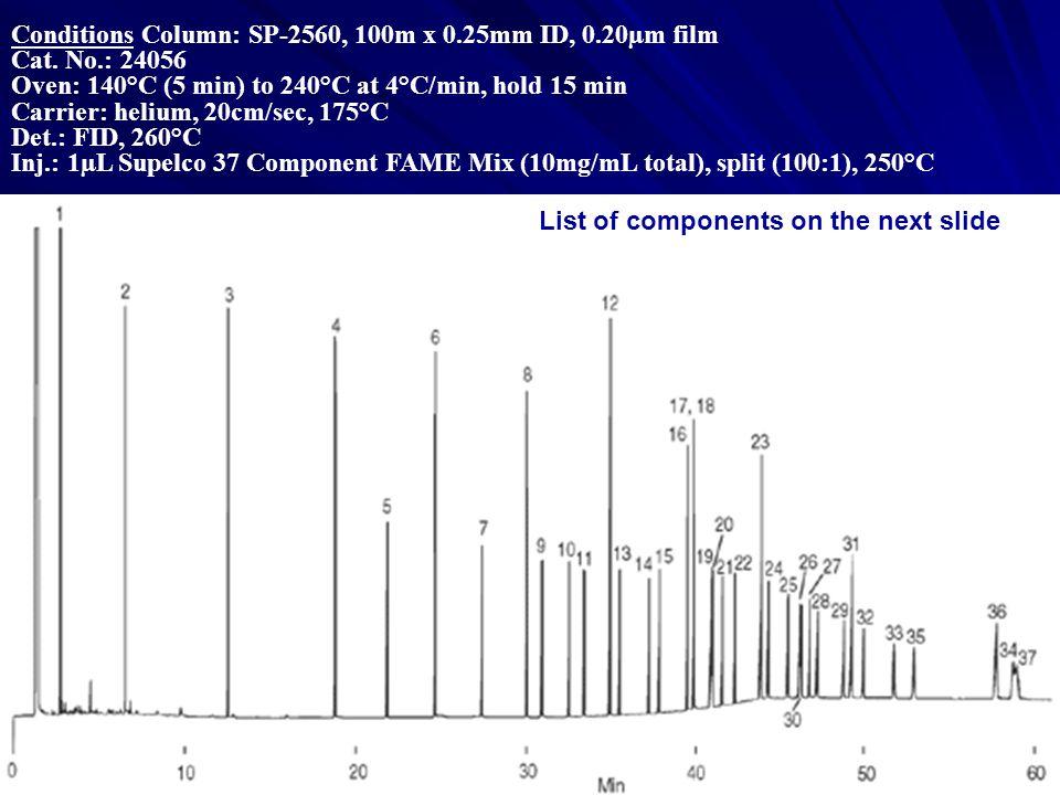Conditions Column: SP-2560, 100m x 0.25mm ID, 0.20µm film Cat.
