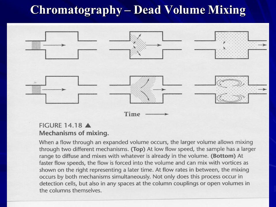 Chromatography – Dead Volume Mixing