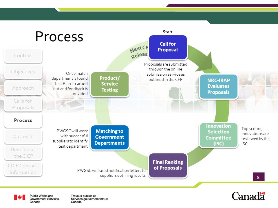 8 Process Approach Objectives Context Calls for Proposals Calls for Proposals Process Outreach Benefits of the CICP Benefits of the CICP CICP Contact Information CICP Contact Information Once match department is found Test Plan is carried out and feedback is provided PWGSC will work with successful suppliers to identify test department PWGSC will send notification letters to suppliers outlining results Top scoring innovations are reviewed by the ISC Start Proposals are submitted through the online submission service as outlined in the CFP Call for Proposal NRC-IRAP Evaluates Proposals Innovation Selection Committee (ISC) Final Ranking of Proposals Matching to Government Departments Product/ Service Testing