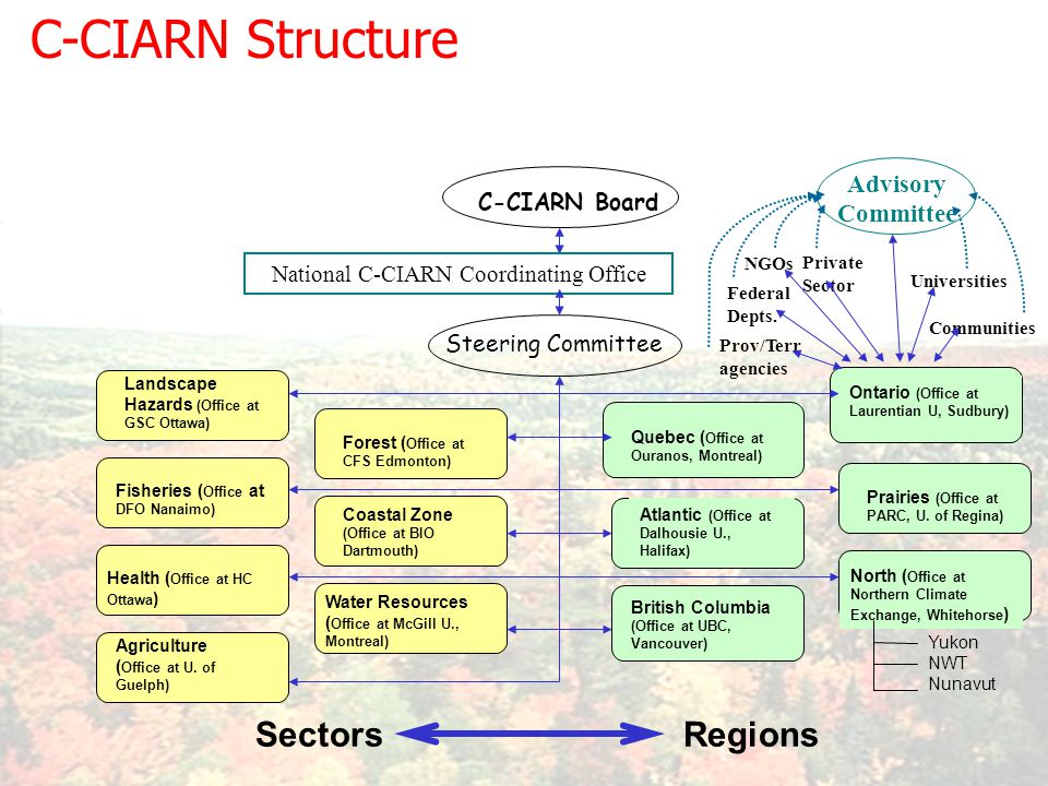 C-CIARN Structure Fisheries ( Office at DFO Nanaimo) Health ( Office at HC Ottawa ) Forest ( Office at CFS Edmonton) Coastal Zone (Office at BIO Dartmouth) Landscape Hazards (Office at GSC Ottawa) Water Resources ( Office at McGill U., Montreal) Quebec ( Office at Ouranos, Montreal) Ontario (Office at Laurentian U, Sudbury) British Columbia (Office at UBC, Vancouver) Atlantic (Office at Dalhousie U., Halifax) Prairies (Office at PARC, U.