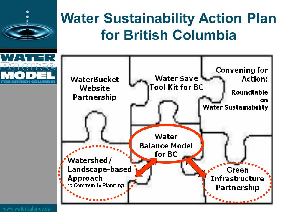 Water Sustainability Action Plan for British Columbia