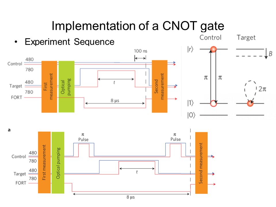 Implementation of a CNOT gate Experiment Sequence