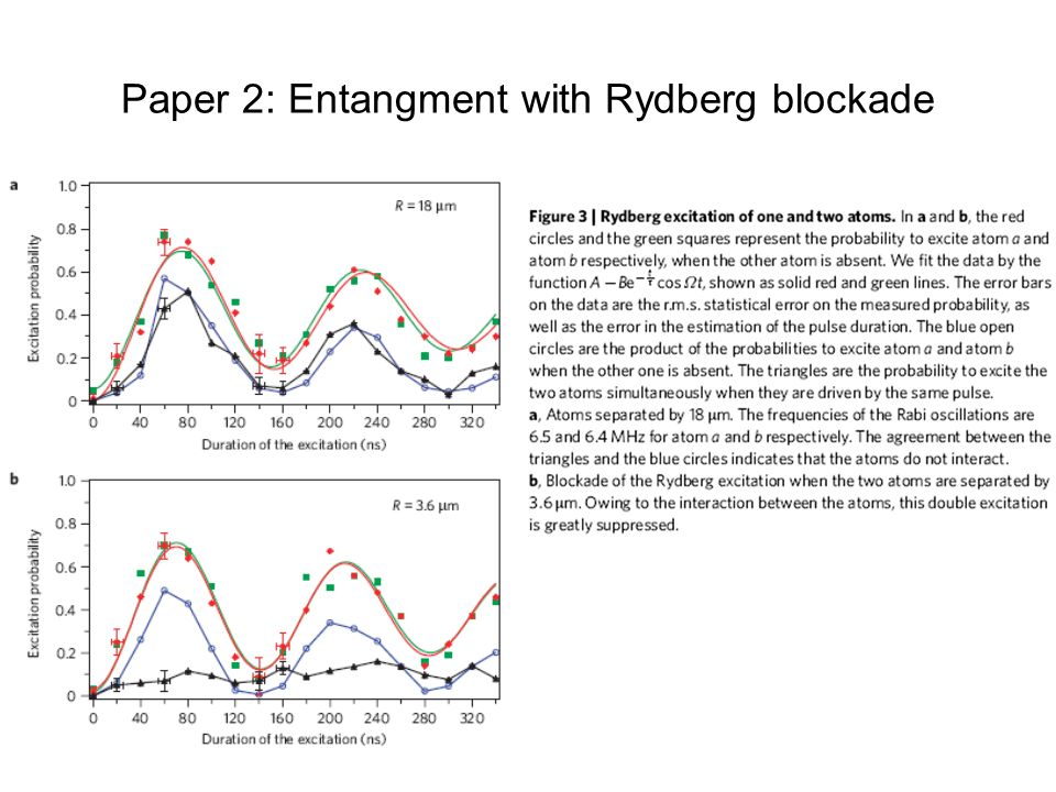 Paper 2: Entangment with Rydberg blockade