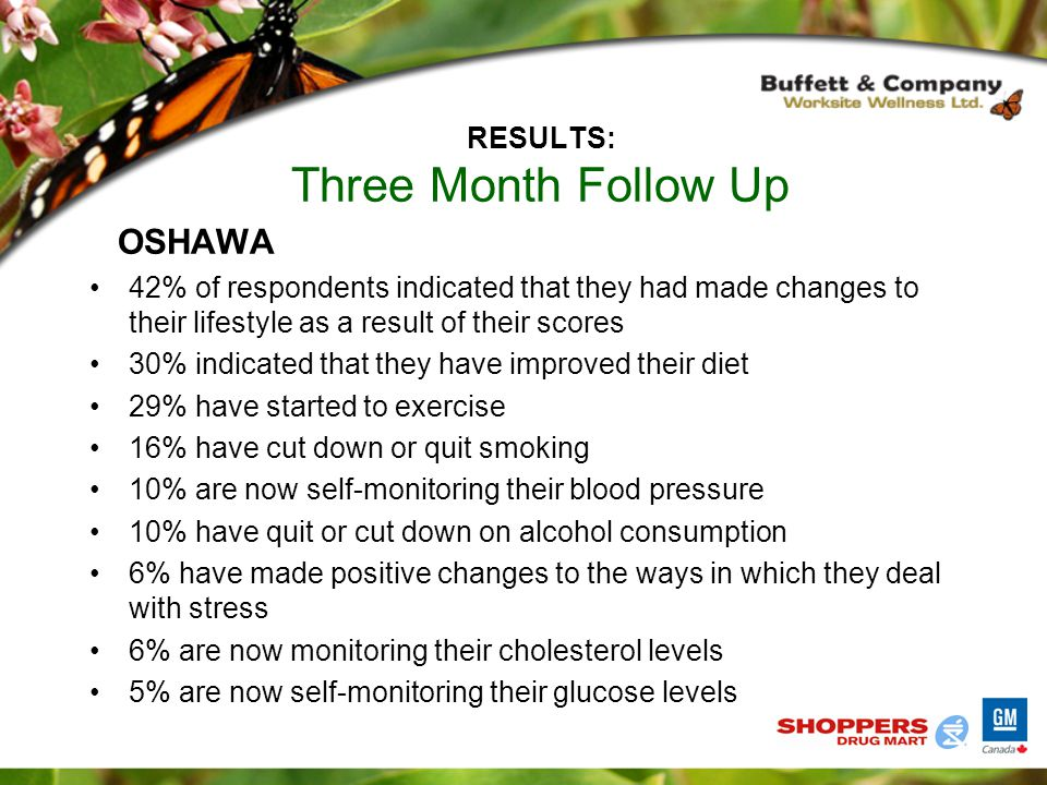 RESULTS: Three Month Follow Up OSHAWA 42% of respondents indicated that they had made changes to their lifestyle as a result of their scores 30% indicated that they have improved their diet 29% have started to exercise 16% have cut down or quit smoking 10% are now self-monitoring their blood pressure 10% have quit or cut down on alcohol consumption 6% have made positive changes to the ways in which they deal with stress 6% are now monitoring their cholesterol levels 5% are now self-monitoring their glucose levels