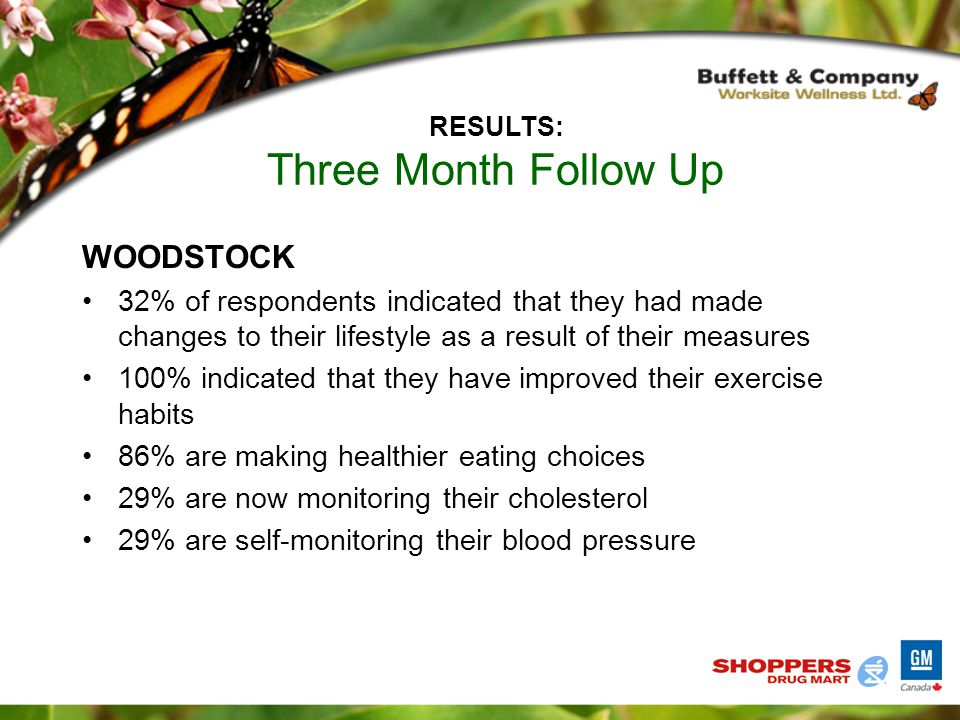 WOODSTOCK 32% of respondents indicated that they had made changes to their lifestyle as a result of their measures 100% indicated that they have improved their exercise habits 86% are making healthier eating choices 29% are now monitoring their cholesterol 29% are self-monitoring their blood pressure RESULTS: Three Month Follow Up
