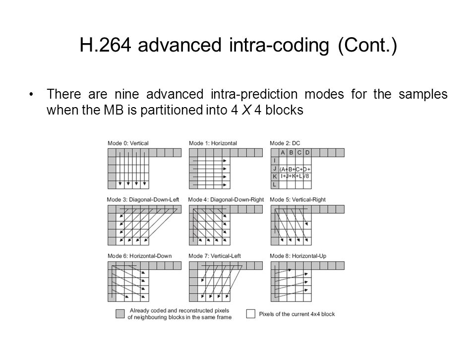 H.264 advanced intra-coding (Cont.) There are nine advanced intra-prediction modes for the samples when the MB is partitioned into 4 X 4 blocks