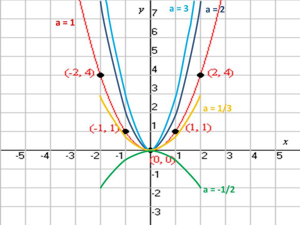 a = -1/2 a = 1/3 a = 1 a = 2 a = 3