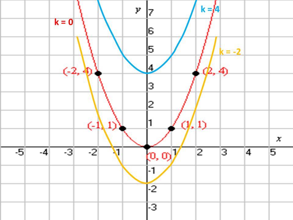 k = 0 k = 4 k = -2