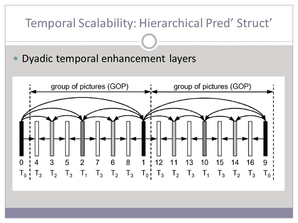 Temporal Scalability: Hierarchical Pred' Struct' Dyadic temporal enhancement layers