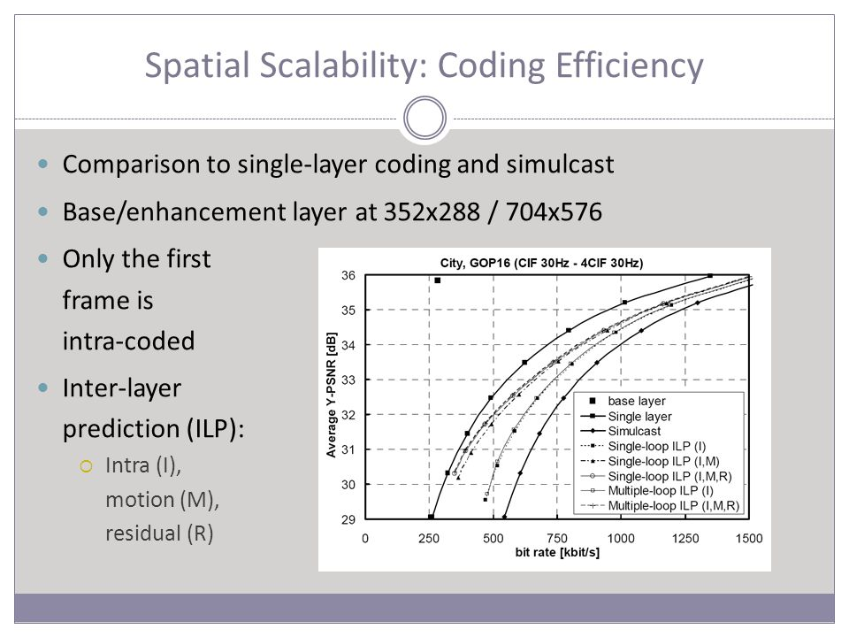 Spatial Scalability: Coding Efficiency Comparison to single-layer coding and simulcast Base/enhancement layer at 352x288 / 704x576 Only the first frame is intra-coded Inter-layer prediction (ILP):  Intra (I), motion (M), residual (R)