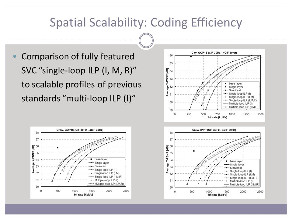 """Spatial Scalability: Coding Efficiency Comparison of fully featured SVC """"single-loop ILP (I, M, R)"""" to scalable profiles of previous standards """"multi-"""