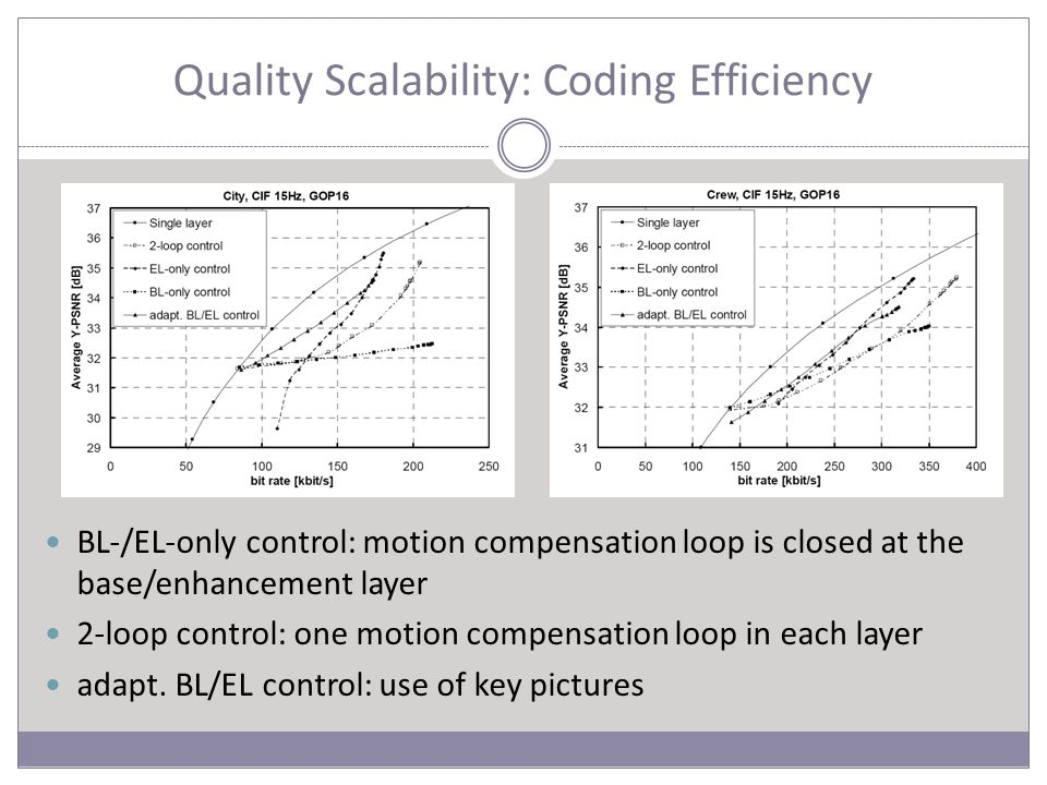 Quality Scalability: Coding Efficiency BL-/EL-only control: motion compensation loop is closed at the base/enhancement layer 2-loop control: one motion compensation loop in each layer adapt.