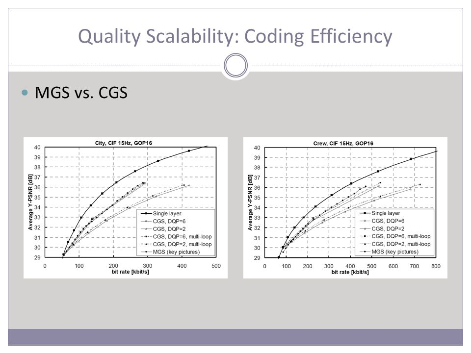 Quality Scalability: Coding Efficiency MGS vs. CGS