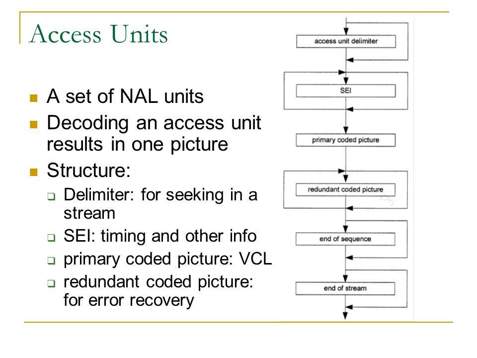Access Units A set of NAL units Decoding an access unit results in one picture Structure:  Delimiter: for seeking in a stream  SEI: timing and other