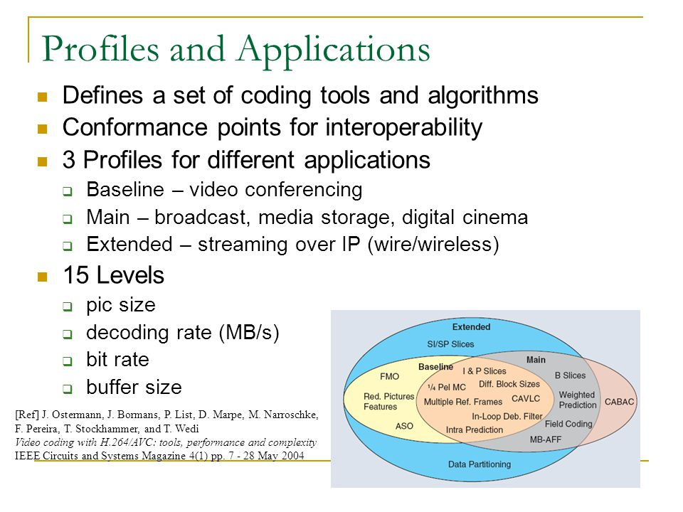 Profiles and Applications Defines a set of coding tools and algorithms Conformance points for interoperability 3 Profiles for different applications 