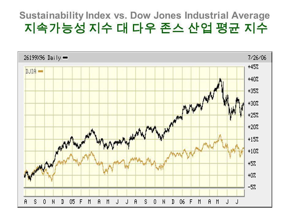 Sustainability Index vs. Dow Jones Industrial Average 지속가능성 지수 대 다우 존스 산업 평균 지수