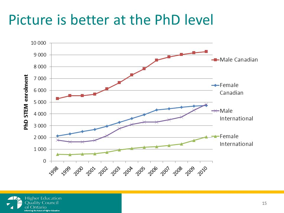 Picture is better at the PhD level 15 Informing the Future of Higher Education
