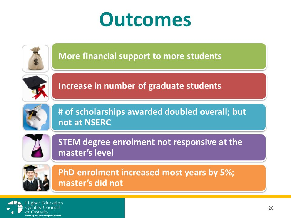 Increase in number of graduate studentsMore financial support to more students # of scholarships awarded doubled overall; but not at NSERC STEM degree enrolment not responsive at the master's level PhD enrolment increased most years by 5%; master's did not Outcomes 20 Informing the Future of Higher Education