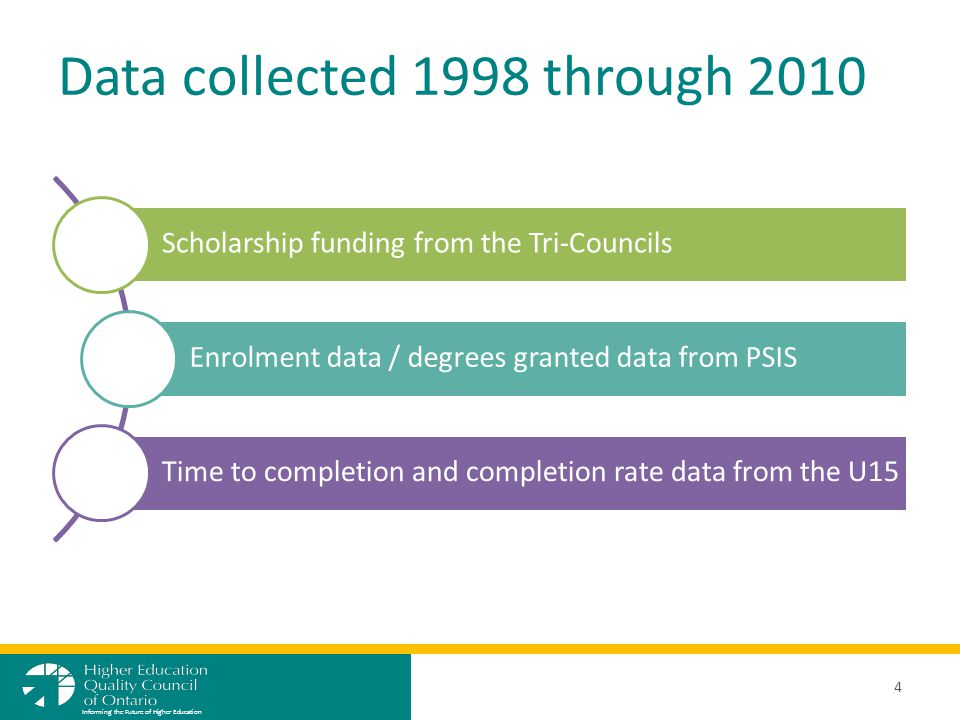 Data collected 1998 through 2010 Scholarship funding from the Tri-Councils Enrolment data / degrees granted data from PSIS Time to completion and completion rate data from the U15 4 Informing the Future of Higher Education