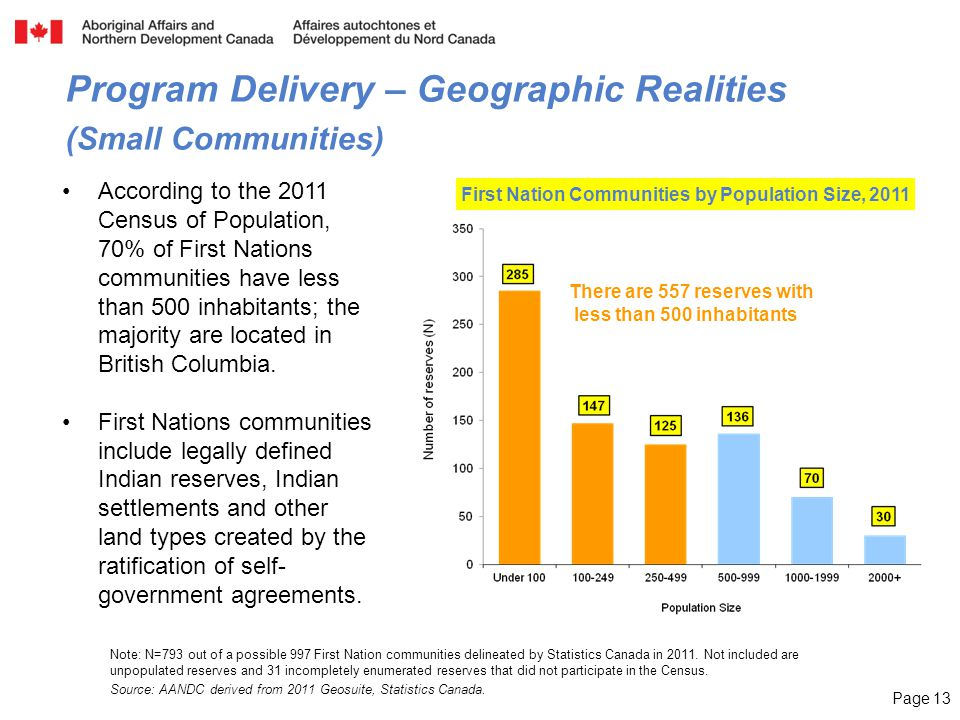 Page 13 Note: N=793 out of a possible 997 First Nation communities delineated by Statistics Canada in 2011. Not included are unpopulated reserves and