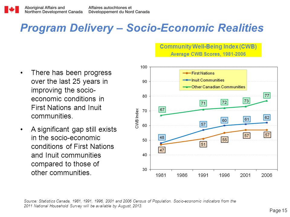 Page 15 Source: Statistics Canada, 1981, 1991, 1996, 2001 and 2006 Census of Population. Socio-economic indicators from the 2011 National Household Su