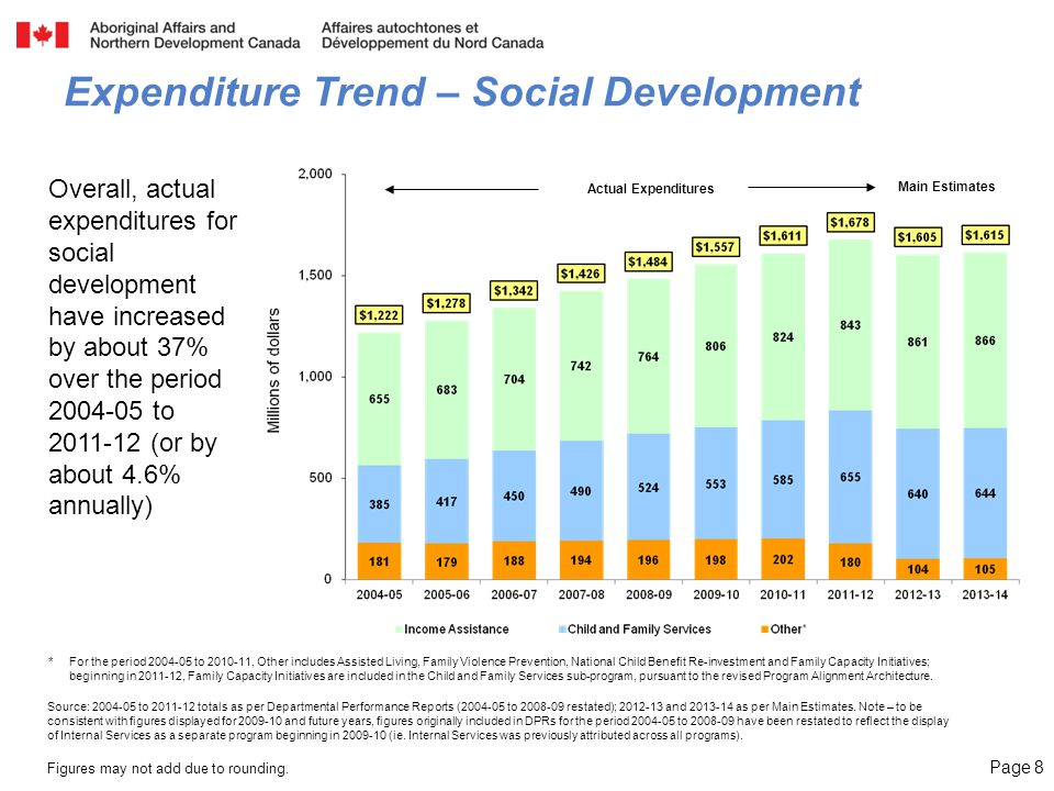 Page 8 Expenditure Trend – Social Development Actual Expenditures Overall, actual expenditures for social development have increased by about 37% over