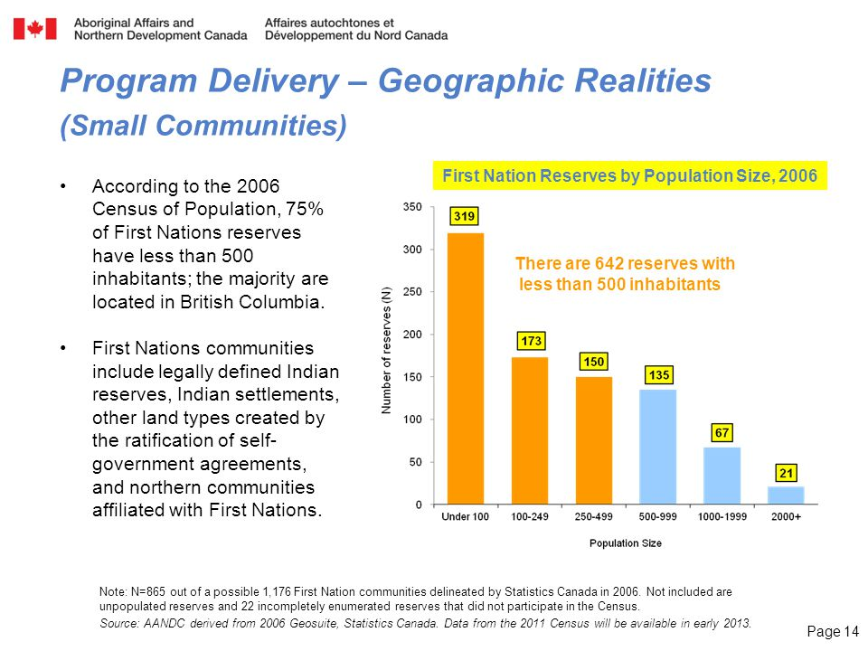 Page 14 Note: N=865 out of a possible 1,176 First Nation communities delineated by Statistics Canada in 2006.