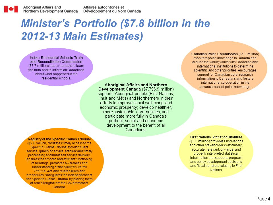 Page 4 Minister's Portfolio ($7.8 billion in the Main Estimates) Aboriginal Affairs and Northern Development Canada ($7,796.9 million) supports Aboriginal people (First Nations, Inuit and Métis) and Northerners in their efforts to improve social well-being and economic prosperity; develop healthier, more sustainable communities; and participate more fully in Canada s political, social and economic development to the benefit of all Canadians.