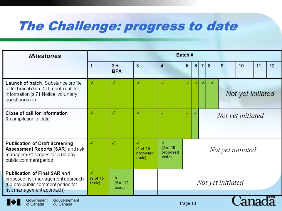 Page 13 The Challenge: progress to date Milestones Batch # 12 + BPA Launch of batch: Substance profile of technical data; 4-6 month call for information (s.71 Notice, voluntary questionnaire) √√√√√√√ √ Not yet initiated Close of call for information & compilation of data √√√√√ √ Not yet initiated Publication of Draft Screening Assessment Reports (SAR) and risk management scopes for a 60-day public comment period √√√ (4 of 19 proposed toxic) √ (3 of 18 proposed toxic) Not yet initiated Publication of Final SAR and proposed risk management approach (60-day public comment period for risk management approach) √ (9 of 15 toxic) √ (9 of 17 toxic) Not yet initiated