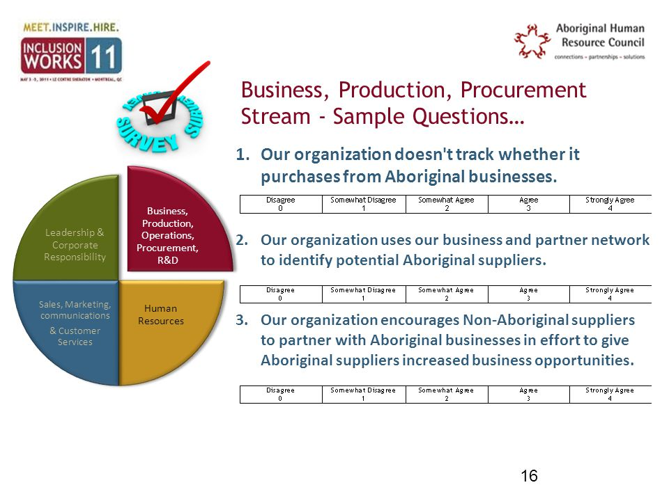 Business, Production, Procurement Stream - Sample Questions… 16 Business, Production, Operations, Procurement, R&D Human Resources Sales, Marketing, communications & Customer Services Leadership & Corporate Responsibility 1.Our organization doesn t track whether it purchases from Aboriginal businesses.