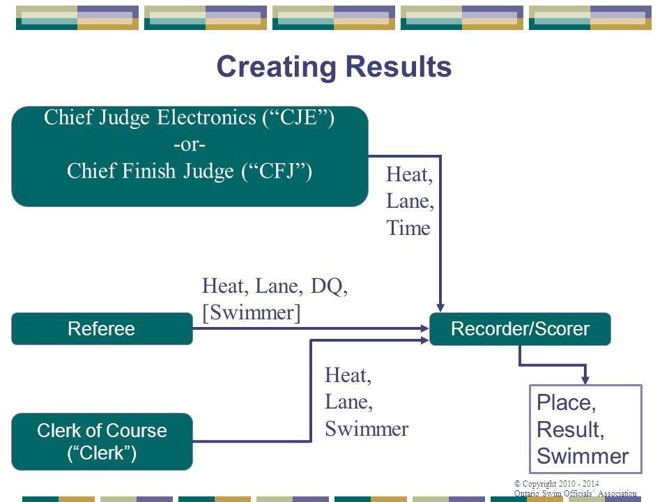 "© Copyright 2010 - 2014 Ontario Swim Officials' Association Chief Judge Electronics (""CJE"") -or- Chief Finish Judge (""CFJ"") Clerk of Course (""Clerk"")"
