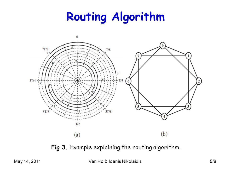 May 14, 2011Van Ho & Ioanis Nikolaidis5/8 Routing Algorithm Fig 3. Example explaining the routing algorithm.