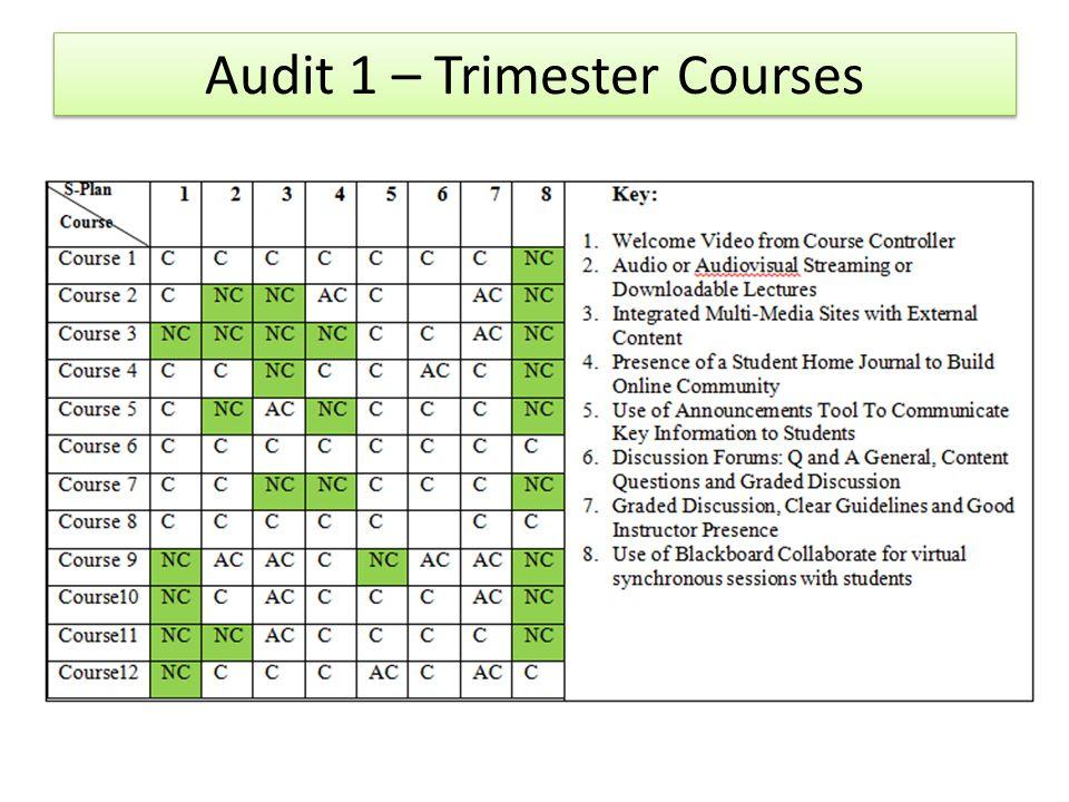 Audit 1 – Trimester Courses