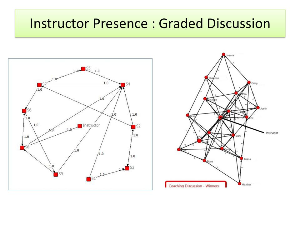 Instructor Presence : Graded Discussion
