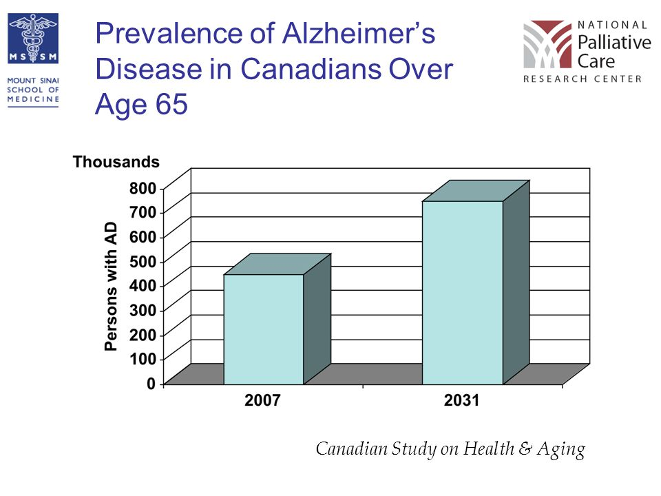 Prevalence of Alzheimer's Disease in Canadians Over Age 65 Canadian Study on Health & Aging