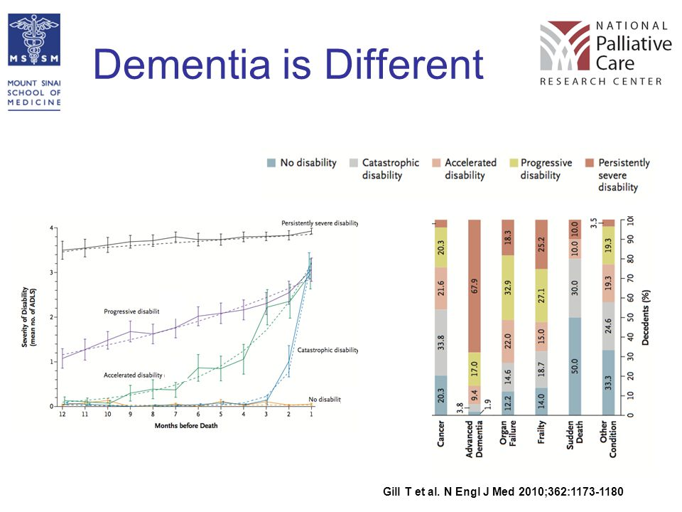 Dementia is Different Gill T et al. N Engl J Med 2010;362:1173-1180