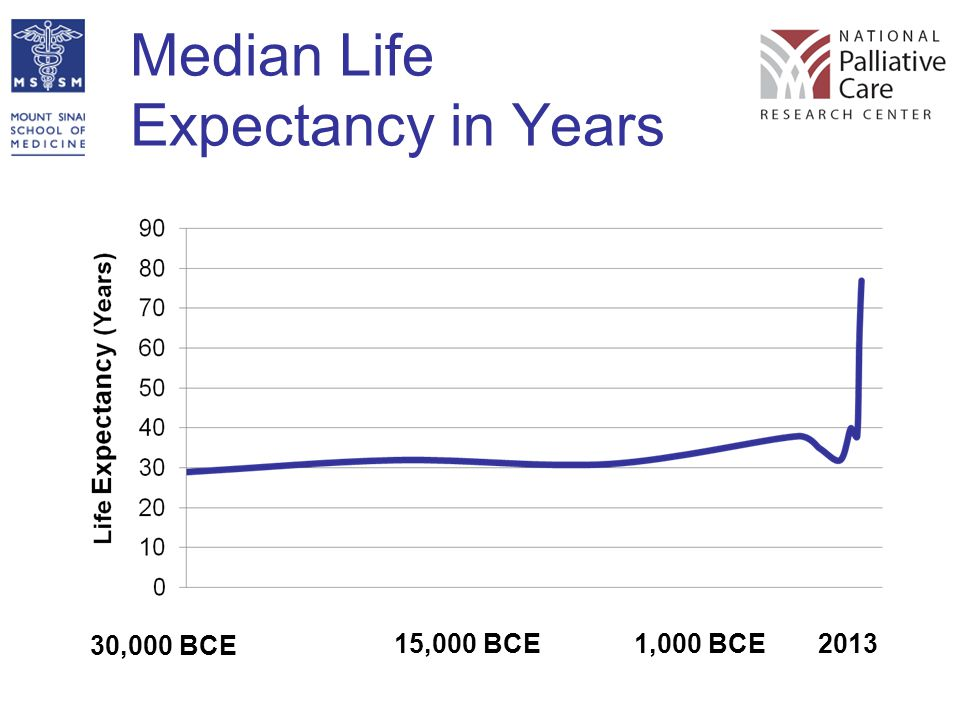 Median Life Expectancy in Years 30,000 BCE 20131,000 BCE15,000 BCE