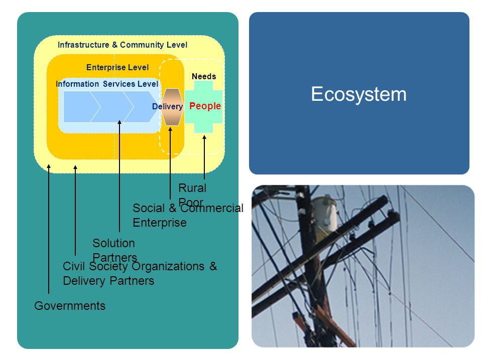 Ecosystem Infrastructure & Community Level People Information Services Level Enterprise Level Needs Delivery Rural Poor Social & Commercial Enterprise Solution Partners Civil Society Organizations & Delivery Partners Governments